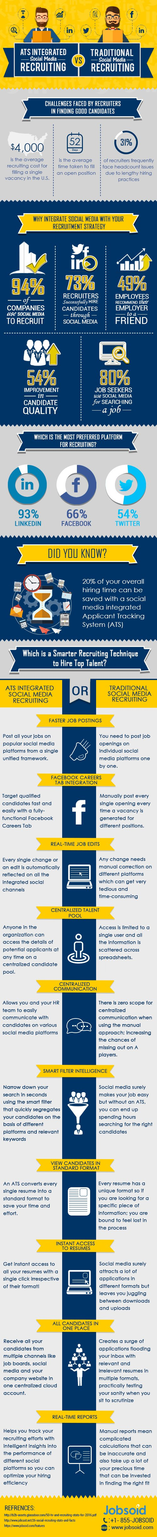 Social Media Recruiting Vs. Traditional Recruiting - Infographic