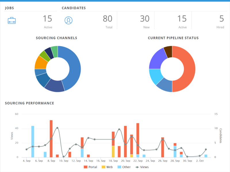 realtime dashboards