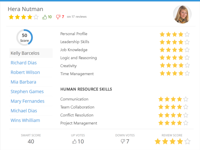 reviews and scorecards